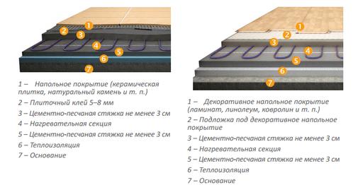 Монтаж электрического тёплого пола