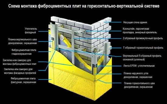 Технология монтажа фиброцементного сайдинга