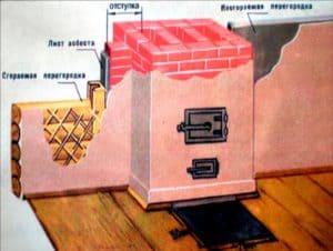 Виды каменных печей для дома, сада и бани 4