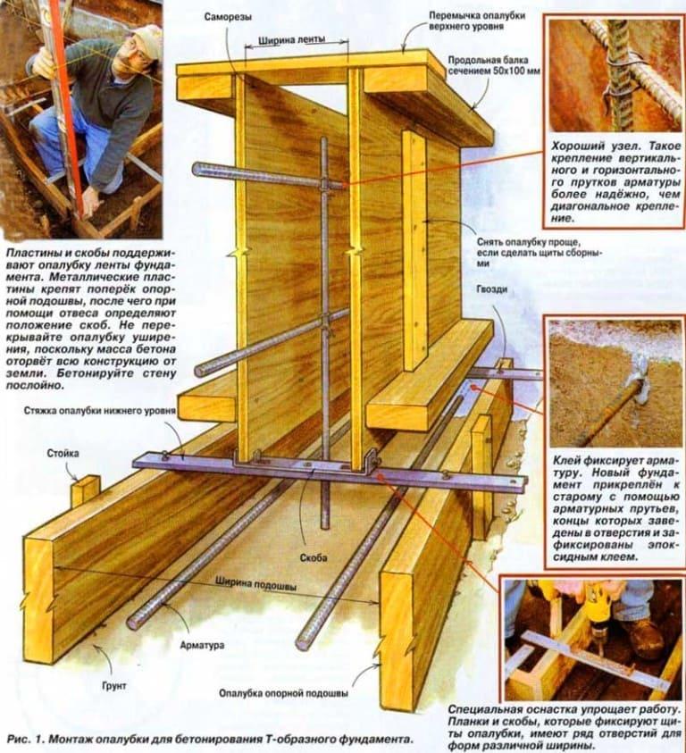 Как устроена опалубка фундамента