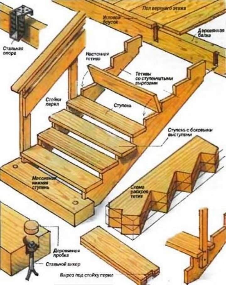 Надежная Деревянная лестница для крыльца своими руками