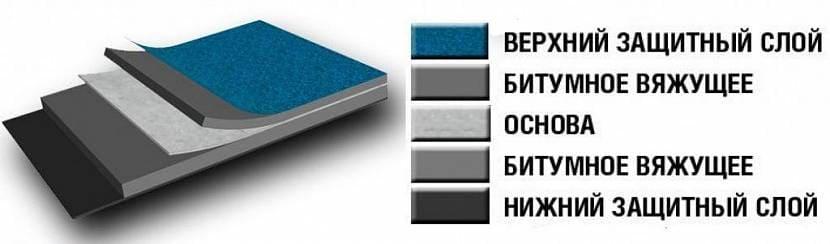 Стеклоизол состоит из 5 слоёв