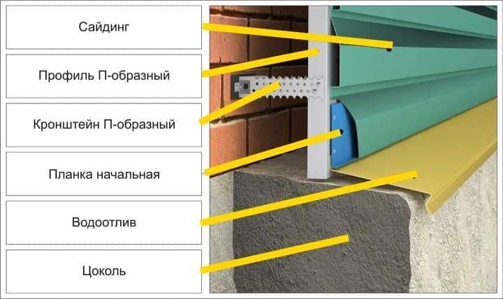 Обшивка дома металлическим сайдингом своими руками: Пошаговая инструкция +Видео