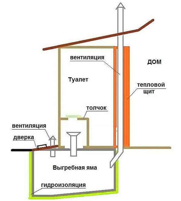 Строительство деревенского туалета своими руками: чертежи, типы, варианты строительства: Пошагово-
