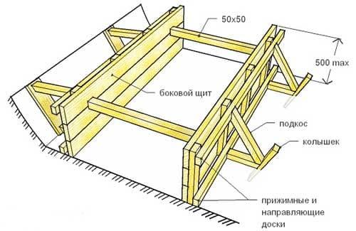 Как устроена опалубка фундамента из досок и перекрытий дома для