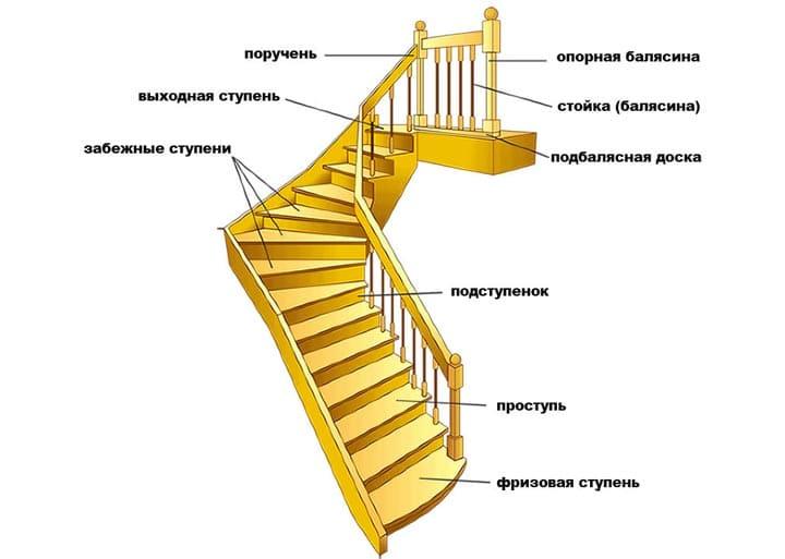 Как сделать ступеньки из дерева для крыльца своими руками- Обзор