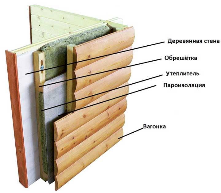 Какой выбрать Проект под строительство дачного каркасного дома: пошагово —