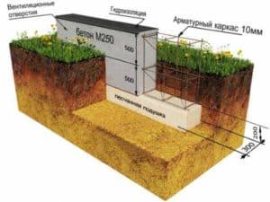 Фундамент в землю без опалубки: Плюсы и минусы – как