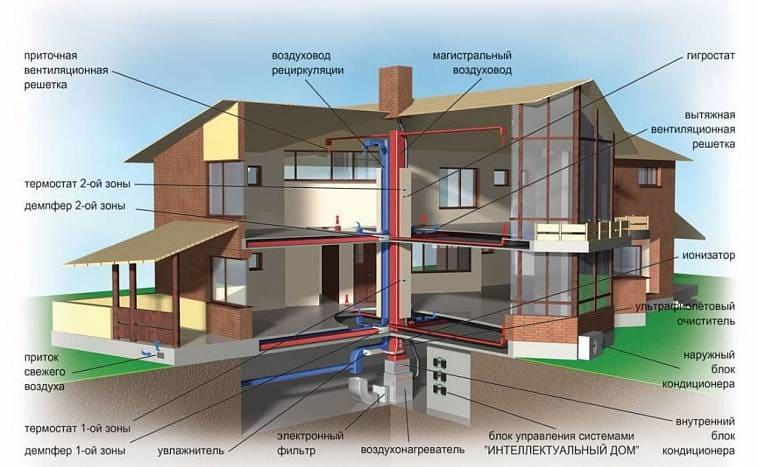 Система вентилирования в «умном доме»