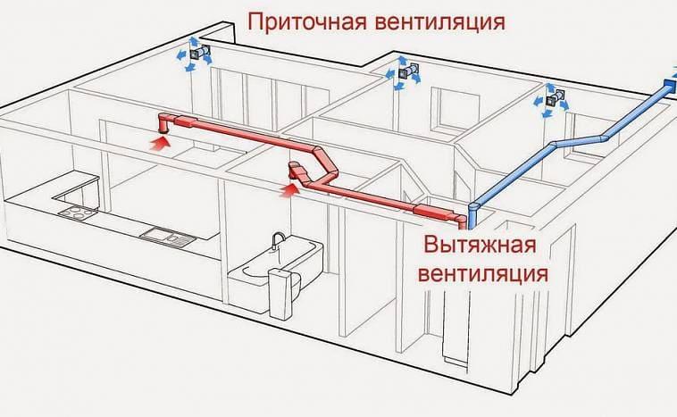 Принцип работы приточной и вытяжной вентиляции