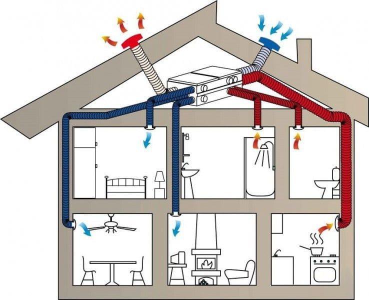 Смешанная вентиляционная система