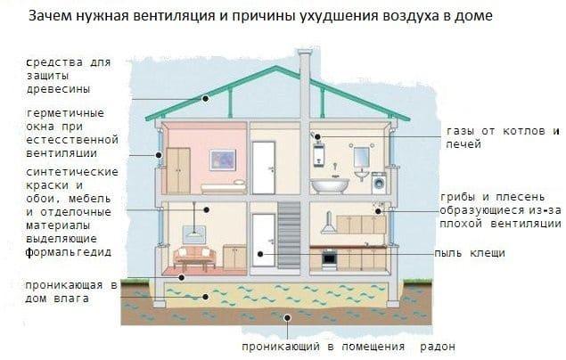 Вентиляция в доме: естественная и искусственная