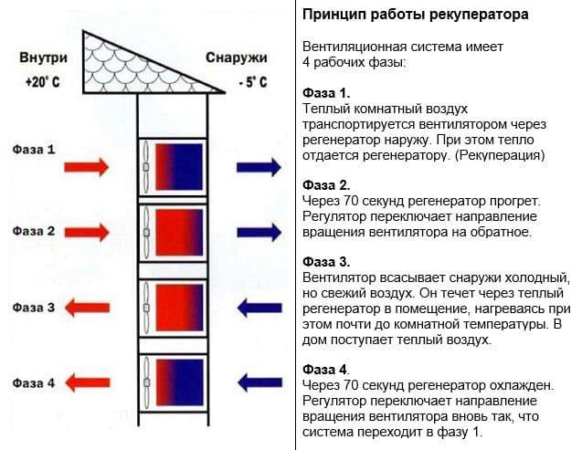 Фазы работы рекуператора в режиме приточно-вытяжной вентиляции