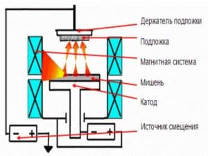 Технология напыления на стекло различных покрытий