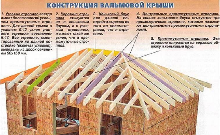 Конструкция вальмовой крыши