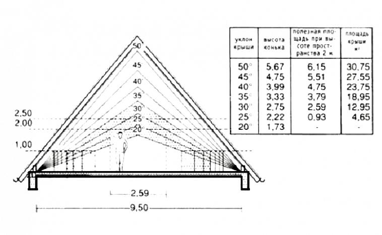 Расчет угла наклона скатов крыши