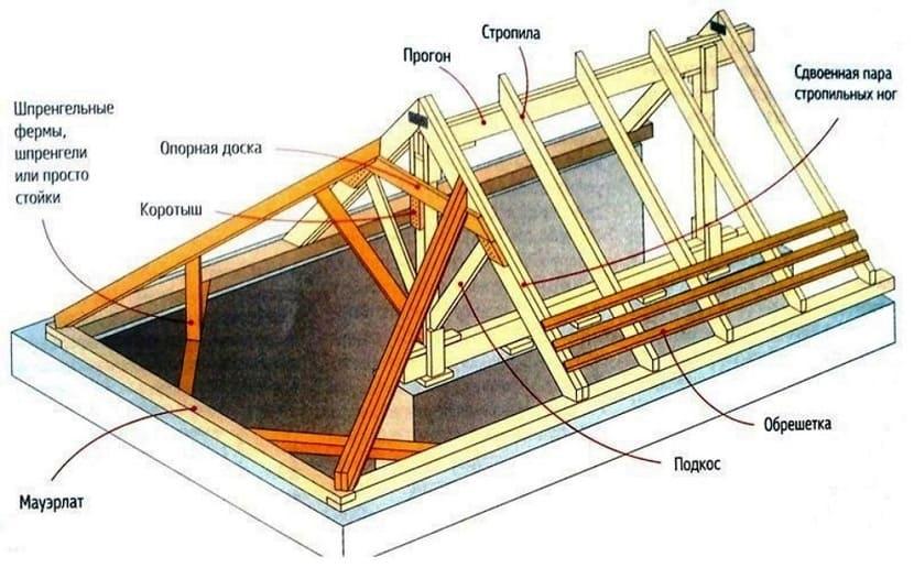 конструкции крыши требуется усиление ее дополнительными элементами