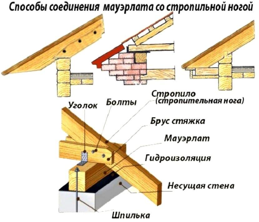 Стропильная система вальмовой крыши – основы расчета и этапы монтажа