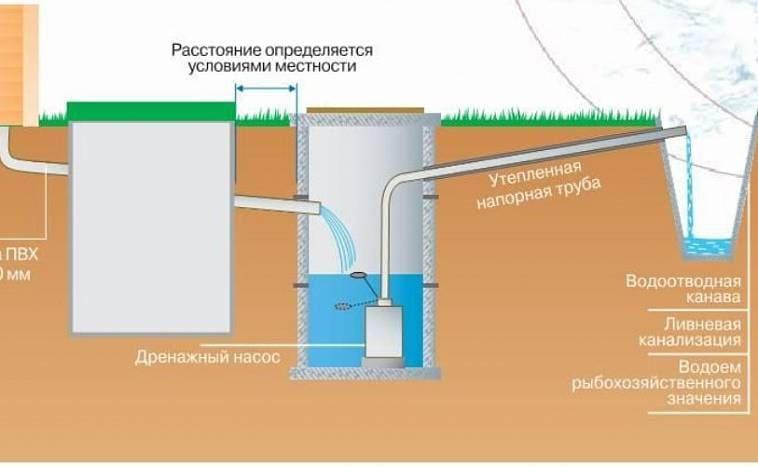 Схема дренажной системы с насосом
