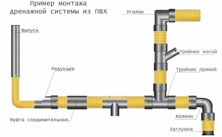 Пример монтажа дренажной системы из ПВХ