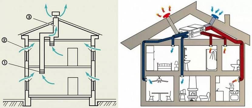 Схема естественной и искусственной вентиляции