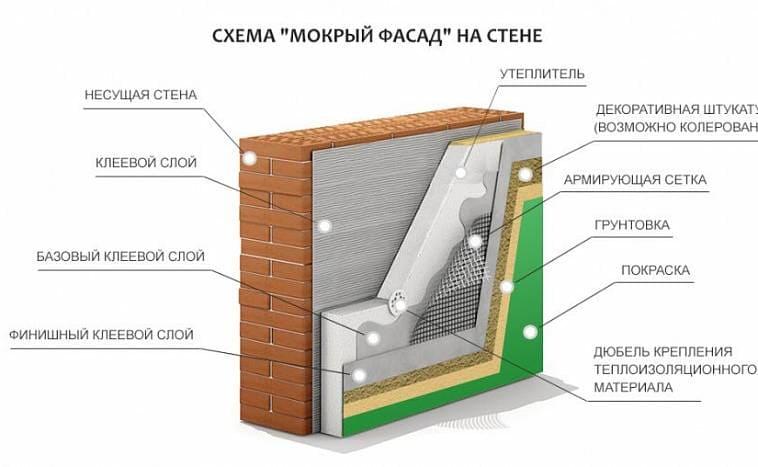 Типы фасадной отделки