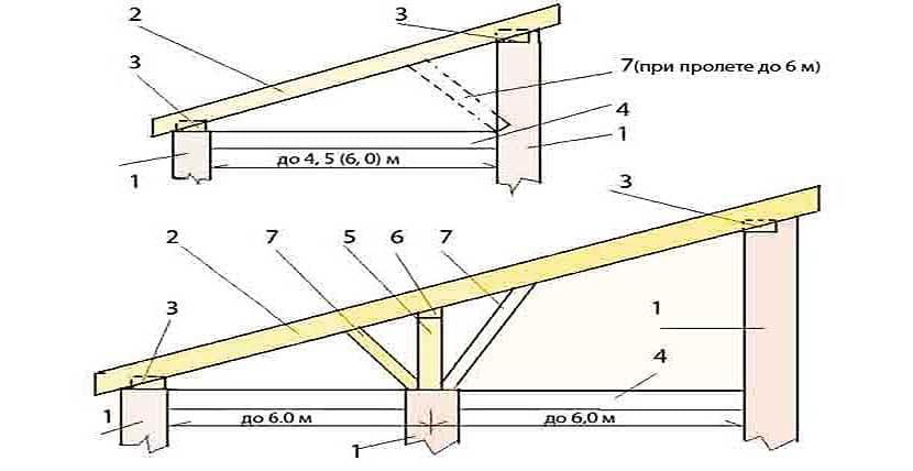 Схема односкатной крыши для мансарды