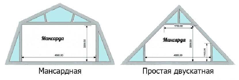 Разница между ломаной крышей и двускатной