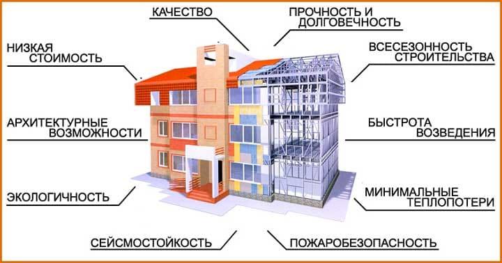 Как построить каркасный дом из металла своими руками? Пошаговая инструкция-