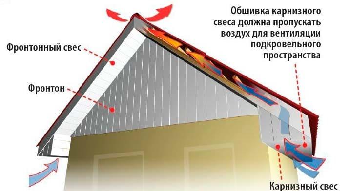 Фронтонный свес крыши своими руками: Пошаговая инструкция- Размеры и конструкция