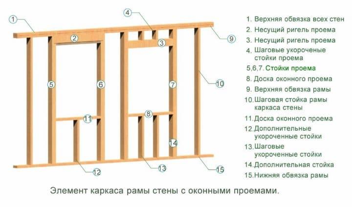 Как сделать дверной и Оконный Проем в каркасной стене своими