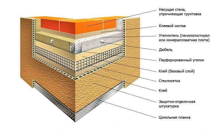Схема «мокрого фасада»
