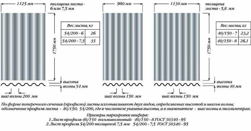 Размеры шиферных листов в зависимости от профиля