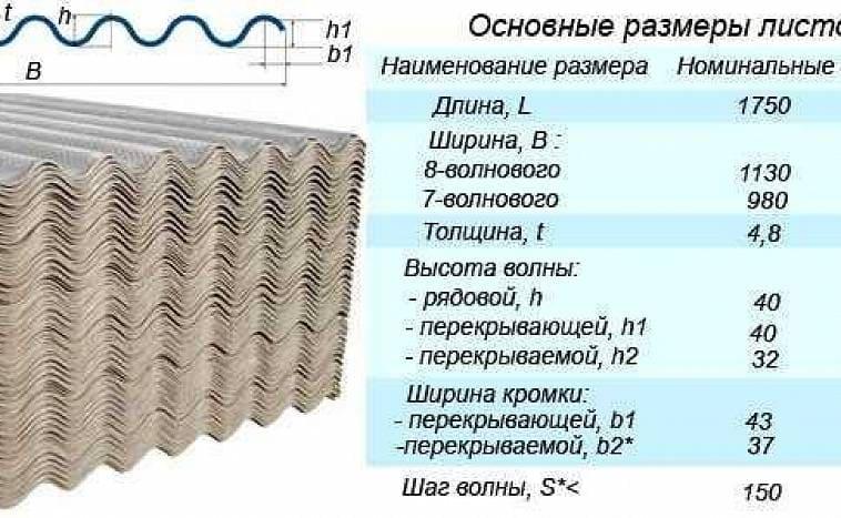 Размер шифера