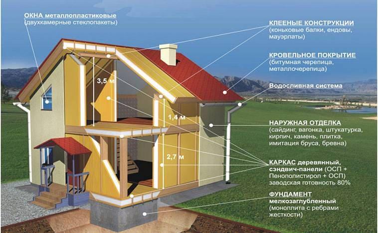 Устройство панельного дома