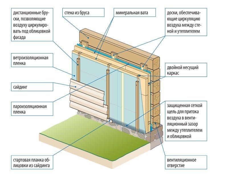 Схема отделки дома из бруса сайдингом «под вагонку»