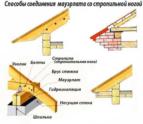 Односкатные крыши: особенности конструкции, виды и материалы