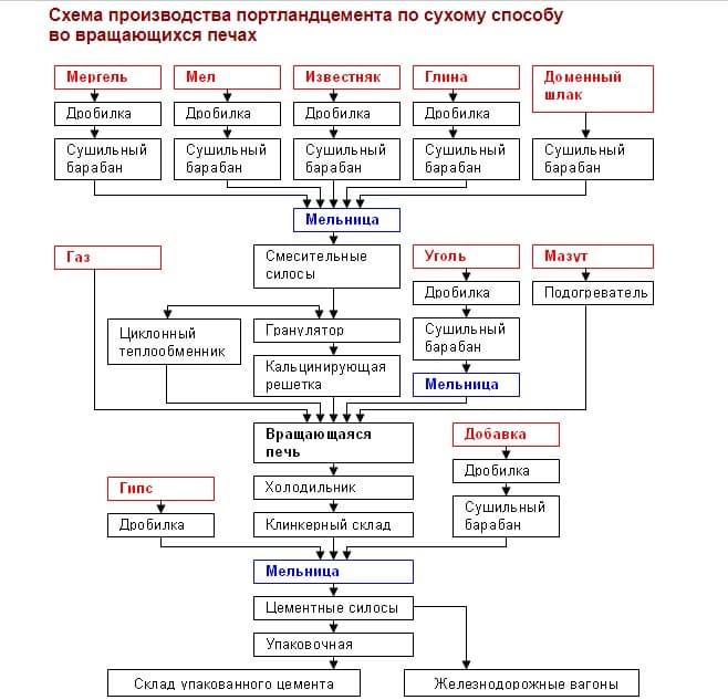 Портландцемент: разновидности, свойства и применение