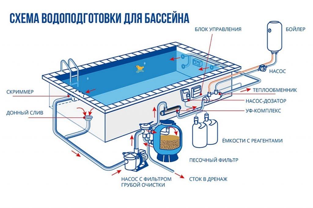 Бассейны - виды и их характеристики, установка и правила ухода 84