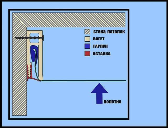 Натяжные потолки - разновидности, фото, цены, особенности 38