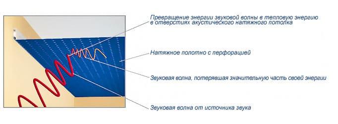 Натяжные потолки - разновидности, фото, цены, особенности 77