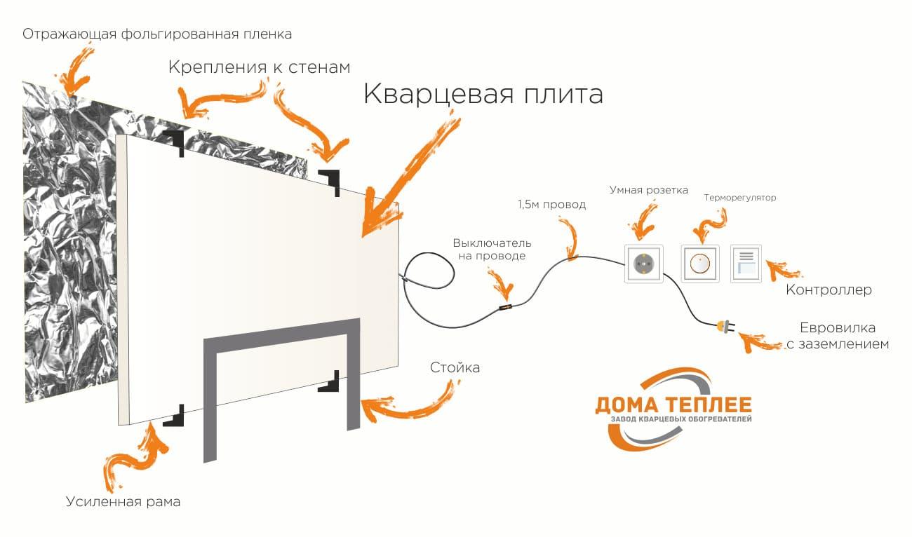 Обогреватели ТеплЭко - характеристики, плюсы и минусы, монтаж 07