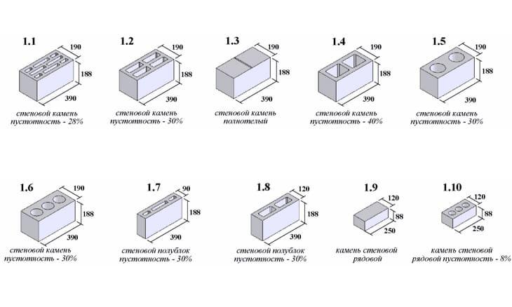 Шлакоблок: что это такое, разновидности и свойства