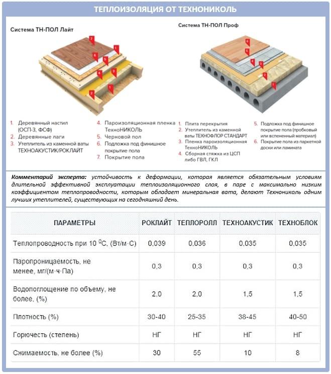 Технониколь - полный обзор материалов 12