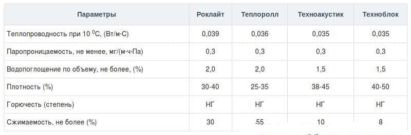 Утеплитель Технониколь - характеристики и описание 20