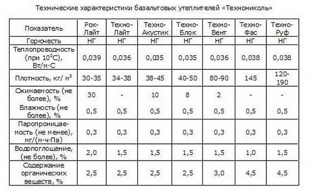 Утеплитель Технониколь - характеристики и описание 63