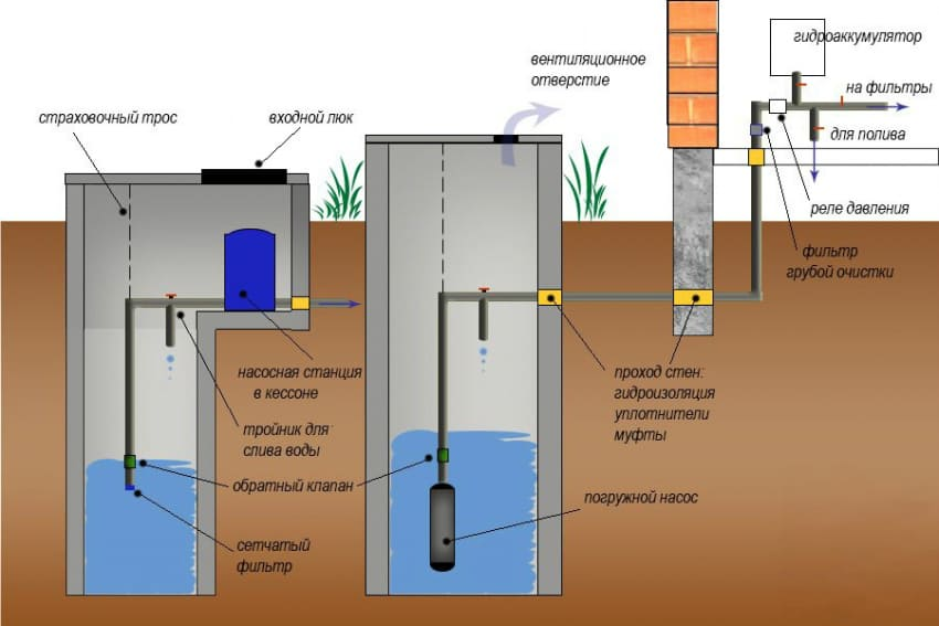 Водоснабжение участков: способы и организация монтажных работ