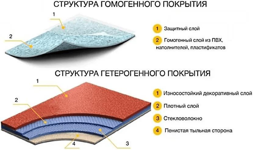 Линолеум в интерьере - выбираем покрытие по цвету и качеству 008