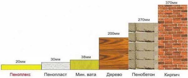 Пеноплэкс - где и когда можно использовать и его технические характеристики 001