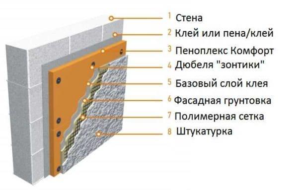 Пеноплэкс - где и когда можно использовать и его технические характеристики 009